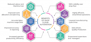 Benefits of Shop Floor Automation